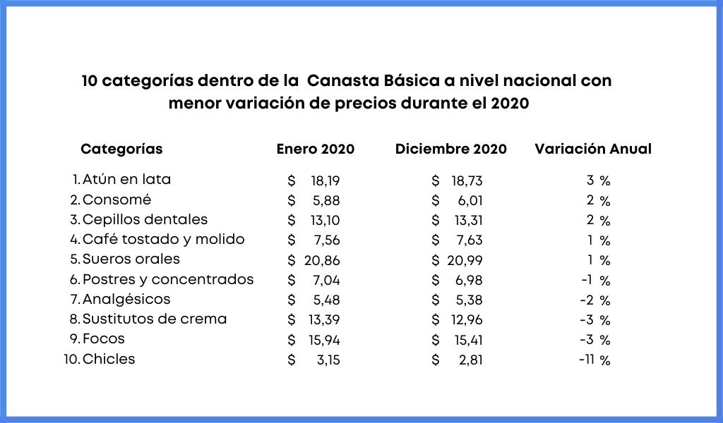 10 categorias de la canasta basica con menor variacion de precio anual eleventa