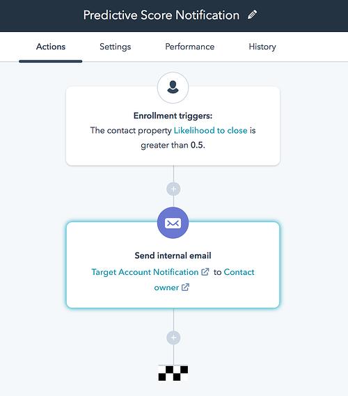 herramientas de marketing predictivo en HubSpot