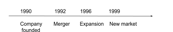 un ejemplo de un gráfico de línea de tiempo realizado en google docs