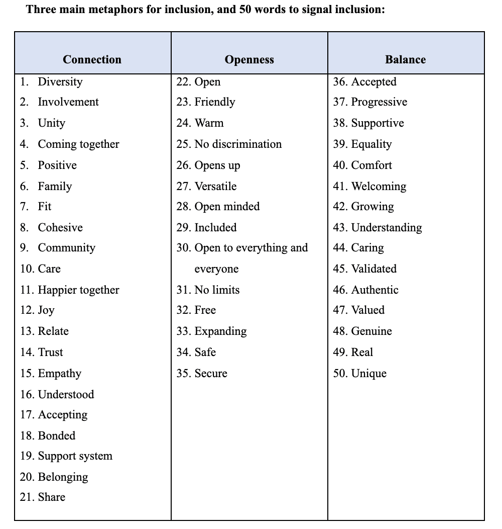 table of 50 words that signal inclusion