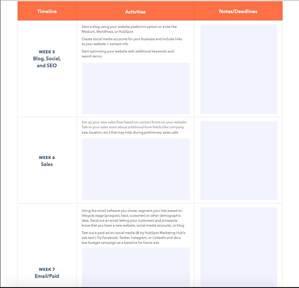 sample digital transformation checklist