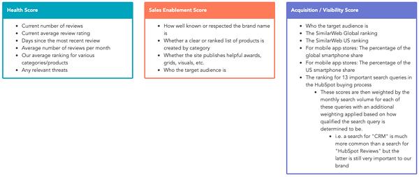 Cómo priorizamos los sitios de reseñas que nos interesan en HubSpot