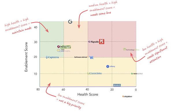 cómo hubspot priorizó la habilitación de sitios de revisión y la matriz de puntuación de salud