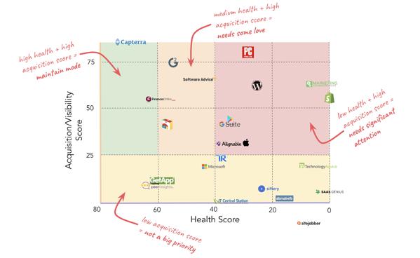 cómo hubspot priorizó la adquisición de sitios de revisión y la matriz de puntuación de salud