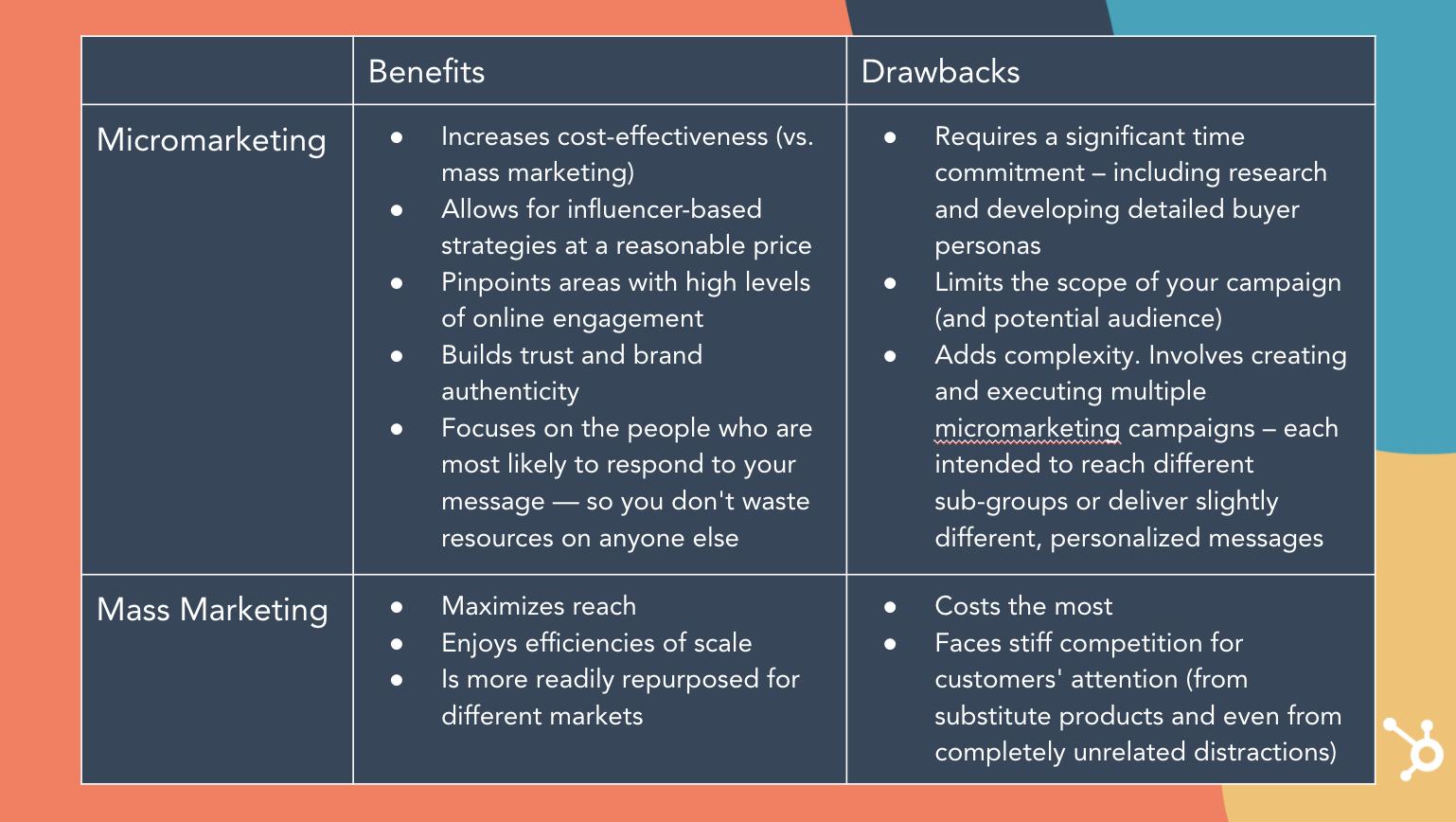Beneficios y desventajas del micromarketing