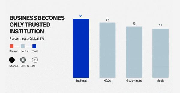 gráfico que muestra que las empresas se convierten en la única institución de confianza