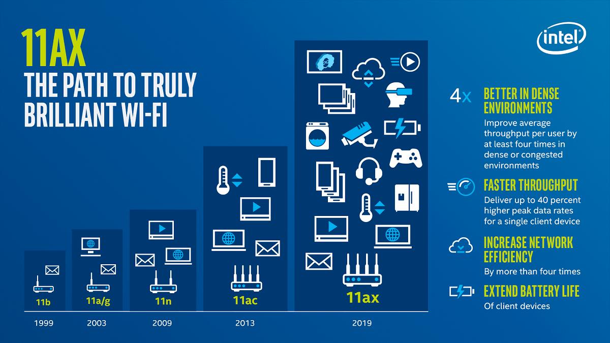 Beneficios de Wi-Fi 6 (802.11ax)