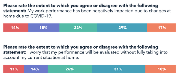 survey responses to how workplace performance has been impacted by COVID
