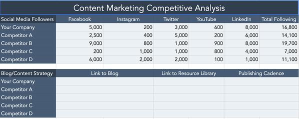 Plantilla de HubSpot para un análisis competitivo de marketing de contenidos.
