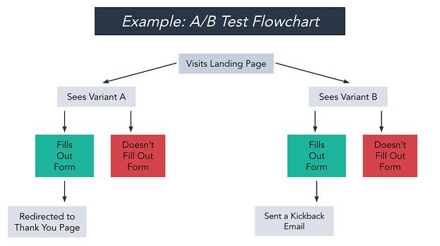 Ejemplo de diagrama de flujo de prueba A / B