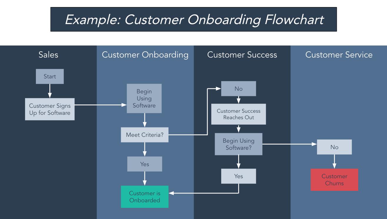 ejemplo de diagrama de flujo de incorporación de clientes