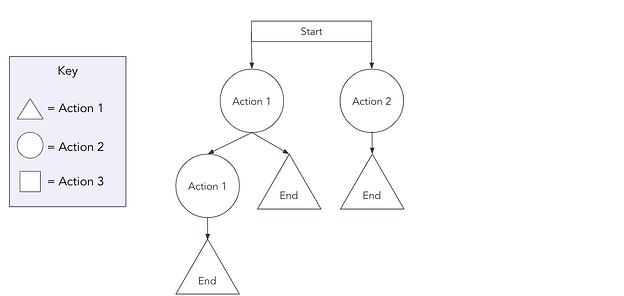 plantilla de diagrama de flujo de tareas