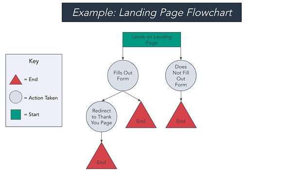 ejemplo de diagrama de flujo de la página de destino