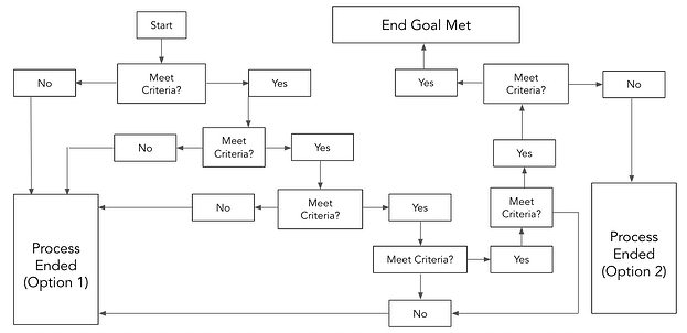 plantilla de diagrama de flujo complejo