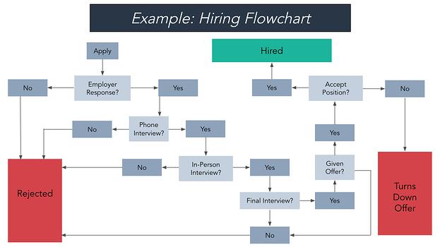 ejemplo de diagrama de flujo de contratación