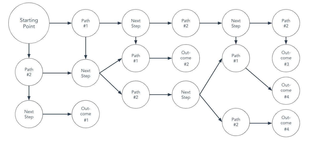 plantilla de diagrama de flujo circular