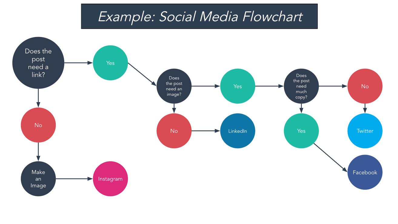 ejemplo de diagrama de flujo de redes sociales