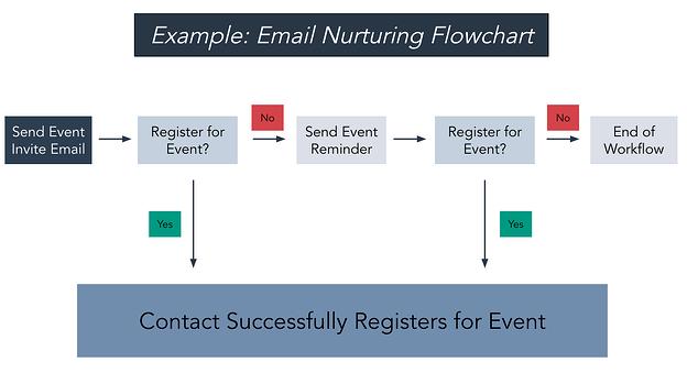 ejemplo de un diagrama de flujo de nutrición de correo electrónico