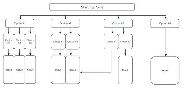plantilla de diagrama de flujo de árbol
