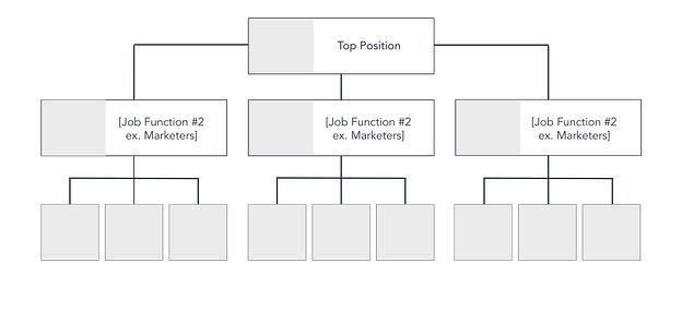plantilla de diagrama de flujo organizacional