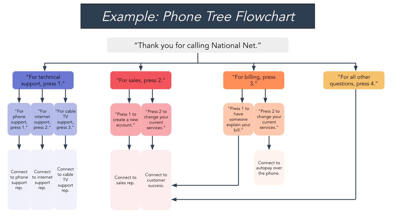ejemplo de diagrama de flujo de árbol telefónico