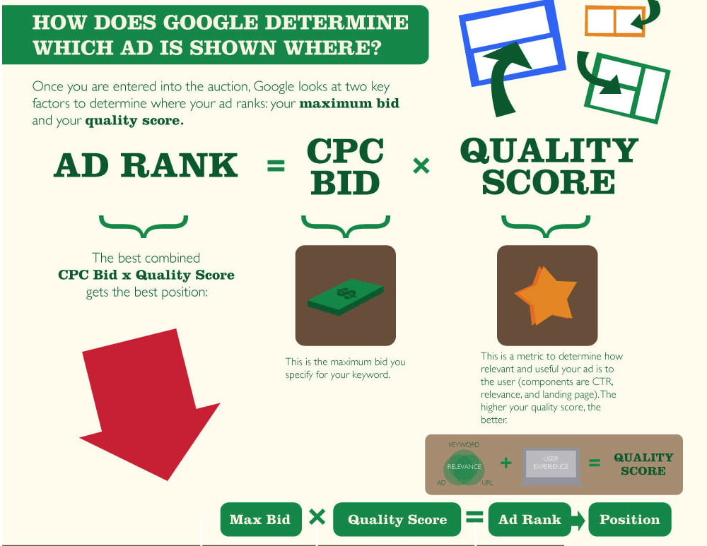 Cálculo de Google AdRank