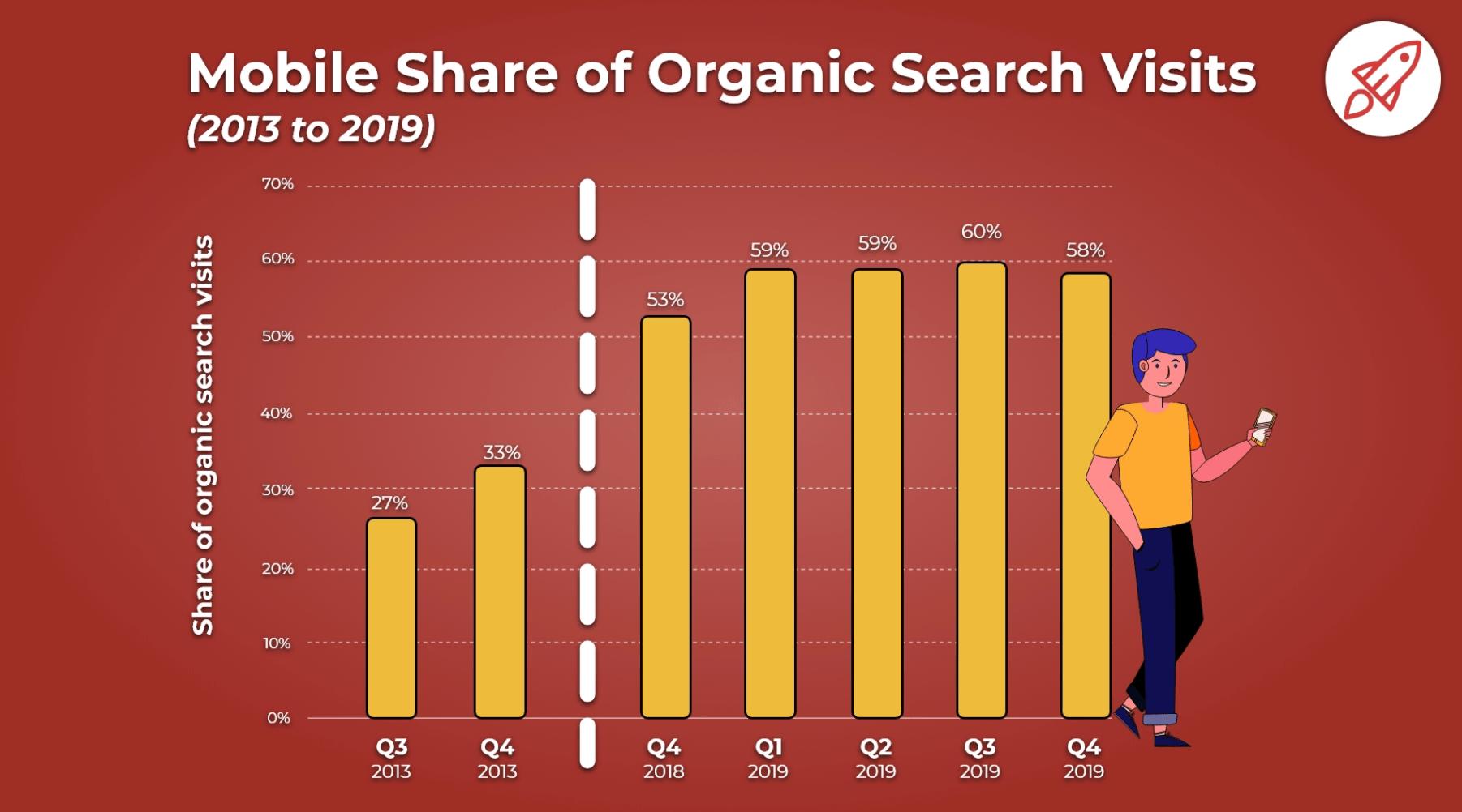 gráfico de porcentaje de visitas de búsqueda orgánica en dispositivos móviles