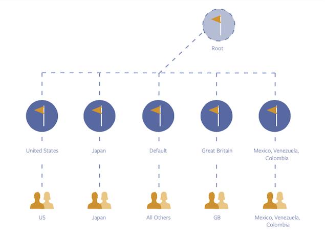 Estructura de las páginas globales de Facebook