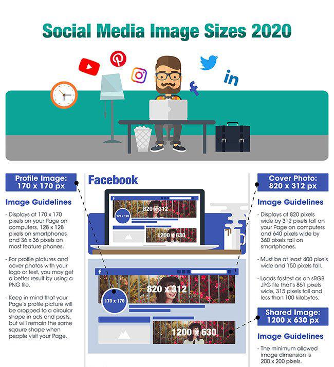 Infografía de tamaños de imagen de redes sociales