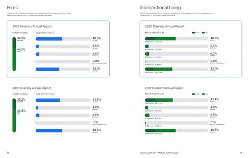 informe de diversidad anual de google 2020 página de datos de contratación de diversidad
