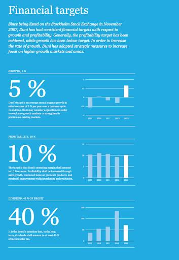 Página del informe anual duni que muestra los objetivos financieros anuales del negocio en comparación con el crecimiento interanual