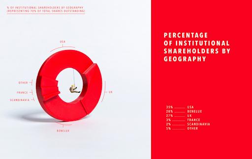 Página del informe anual de ablynx que muestra un gráfico que muestra la geografía de sus accionistas.