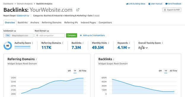 ejemplo de análisis de backlinks