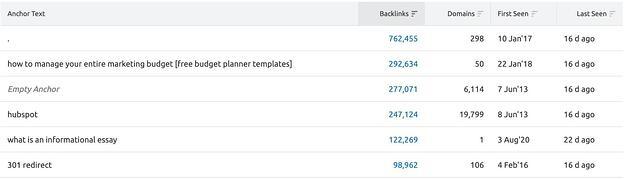 texto de anclaje de análisis de backlinks