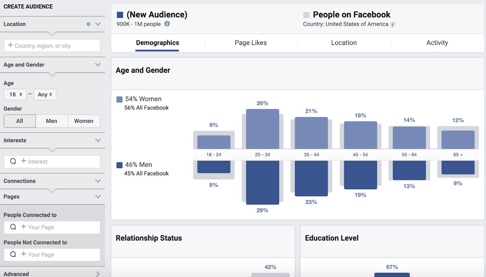 Panel de estadísticas de audiencia de Facebook