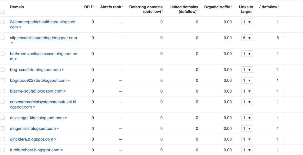 Calificación DR de Ahref en backlinks de spam