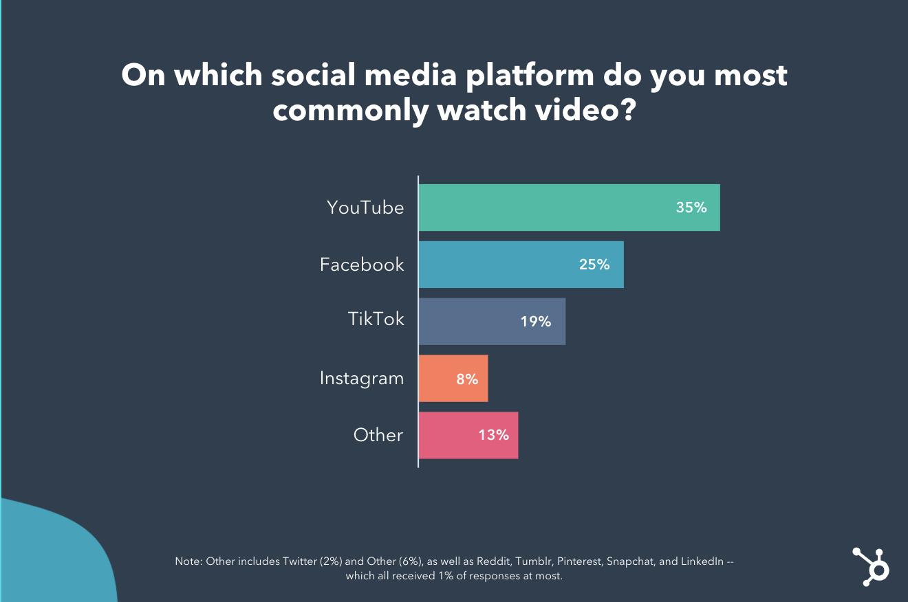 Youtube, Facebook y TikTok son las plataformas de video de redes sociales preferidas para los consumidores.