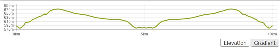 Badami 10K Elevation