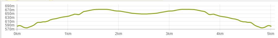 Badami 5K Elevation