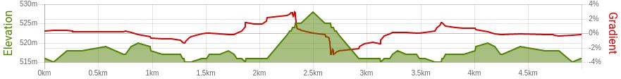 ghr-hyderabad-5k-route-elevation