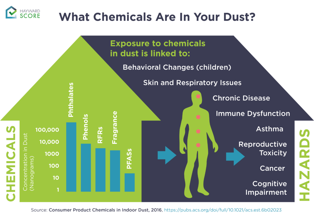 Exposure to and hazards of the chemicals in your dust