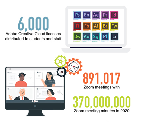 6,000 Adobe Creative Cloud licenses distributed to students and staff  891,017 Zoom meetings with 370,000,000 Zoom meeting minutes in 2020 14,508 students received over $21 million in Coronavirus Aid, Relief and Economic Security (CARES) grant awards, due to a financial aid disbursement workflow that OIT created