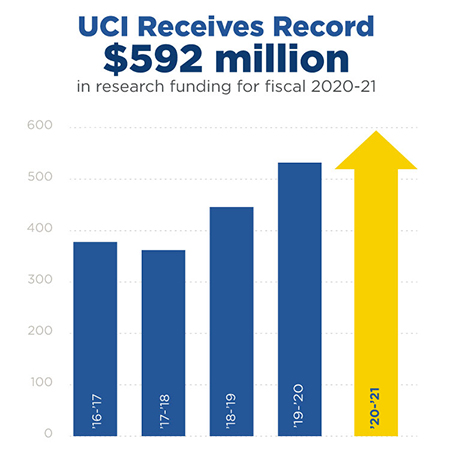 UCI Receives Record $592 million