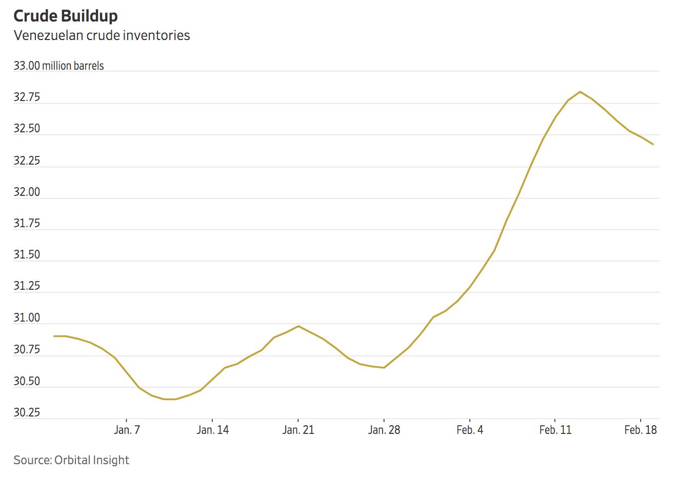 Venezuela Oil Storage