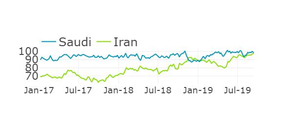 Saudi and Iranian Oil Inventories