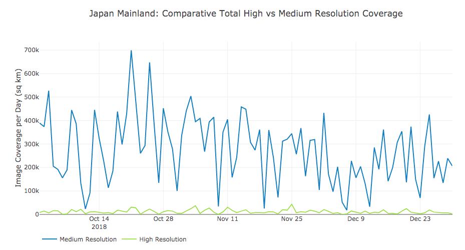 High vs medium resolution coverage of Japan