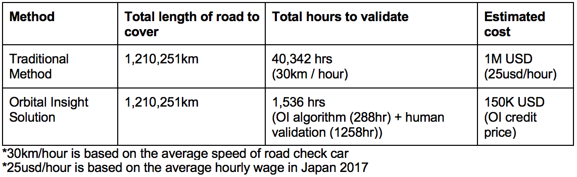Traditional vs geospatial analysis cost analysis