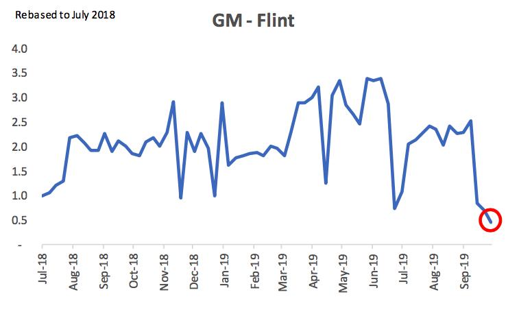 GM Flint Strike