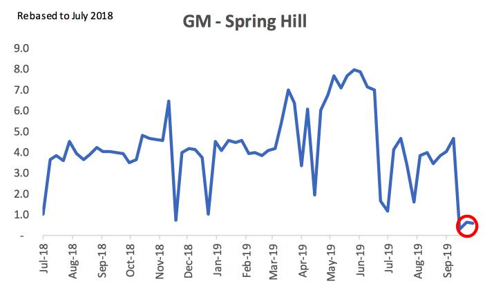 GM Spring Hill Strike