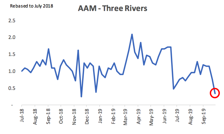 AAM Three Rivers Layoffs
